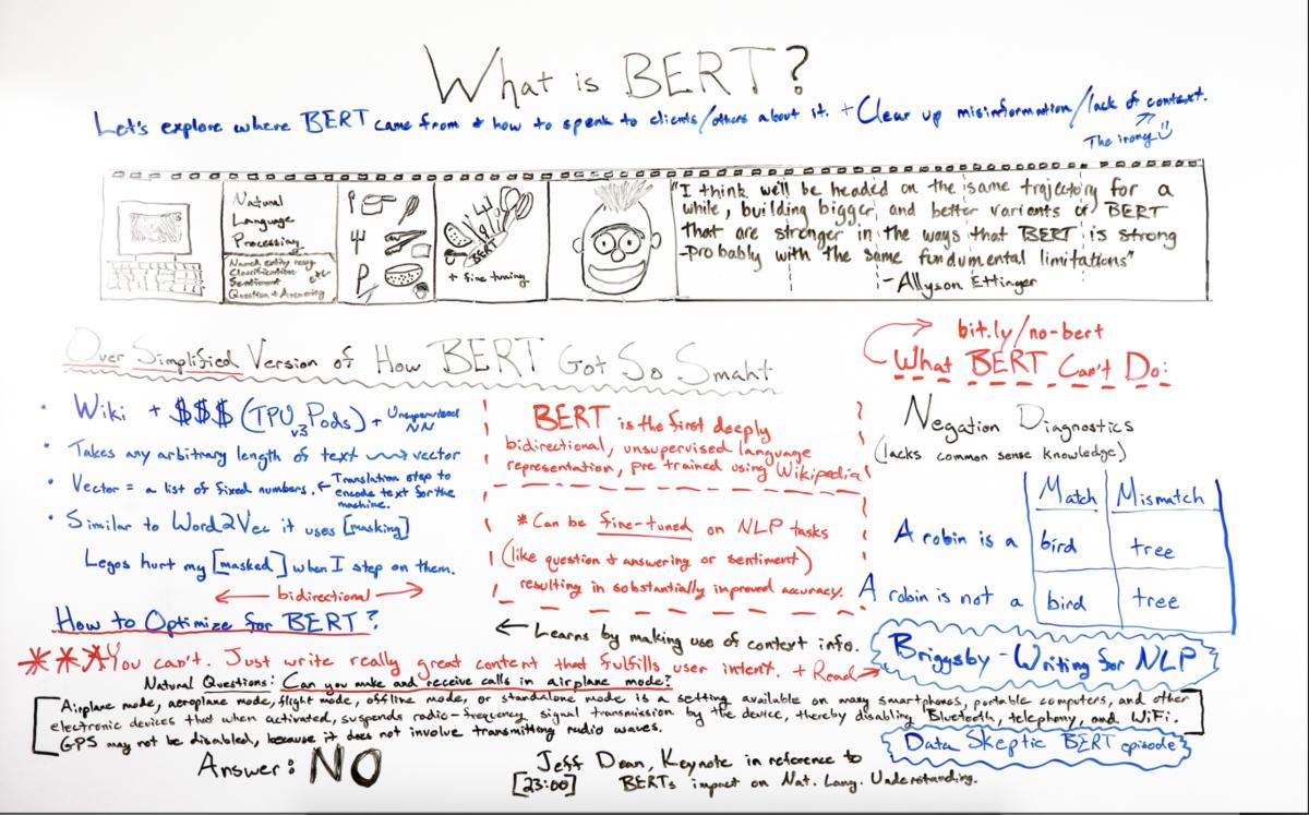 Whiteboard explaning the Bert Algorithm